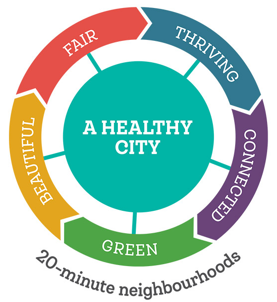 20-minute neighbourhoods icon: A Healthy City
